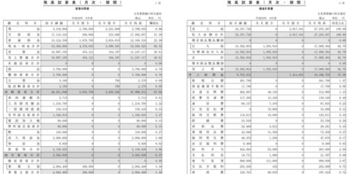 貸借対照表と損益計算書の画像